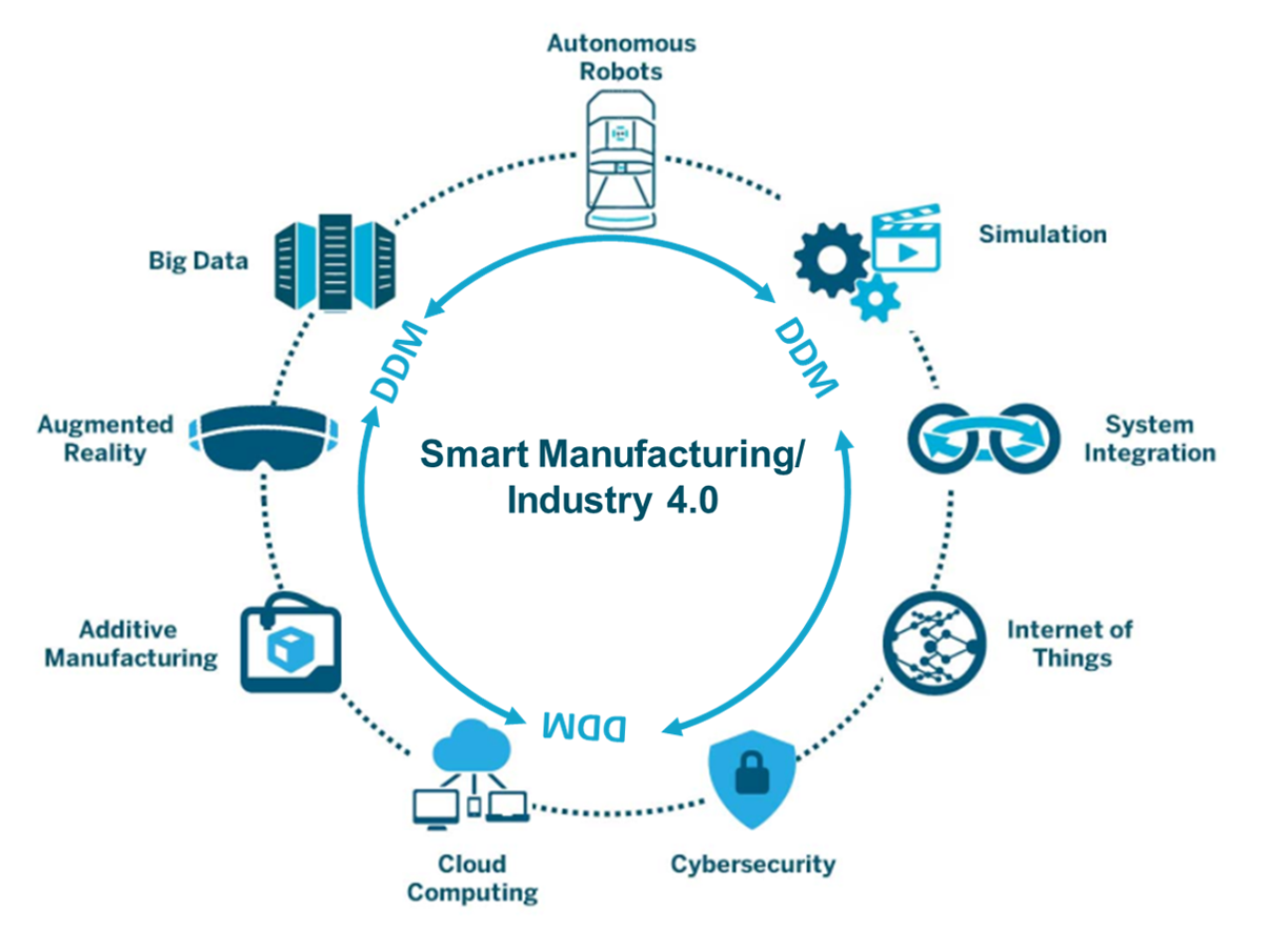 Smart Manufacturing / Industry 4.0 Illustration